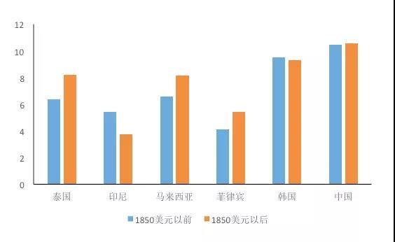 越南人均gdp与中国_从越南的工资,人均GDP对比,看看越南经济